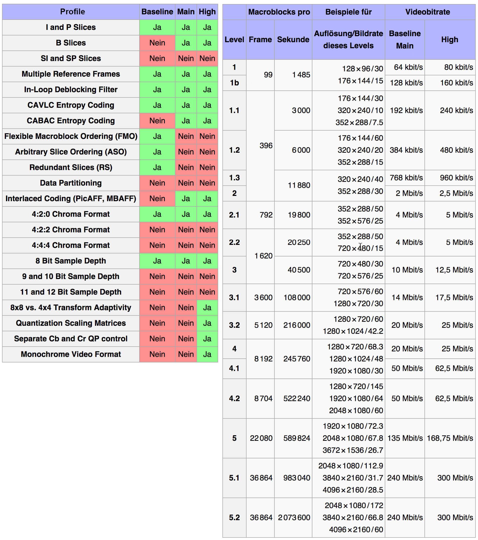 Profile und Level bei der H.264 Kodierung